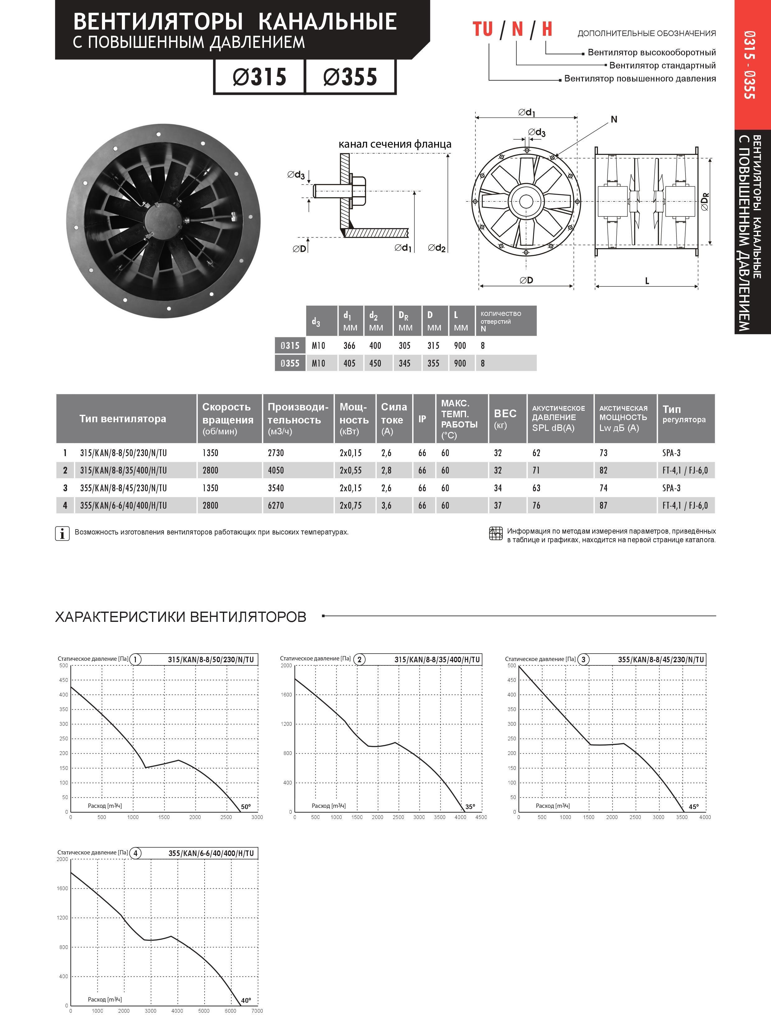 Канальні протиточні вентилятори 315-355