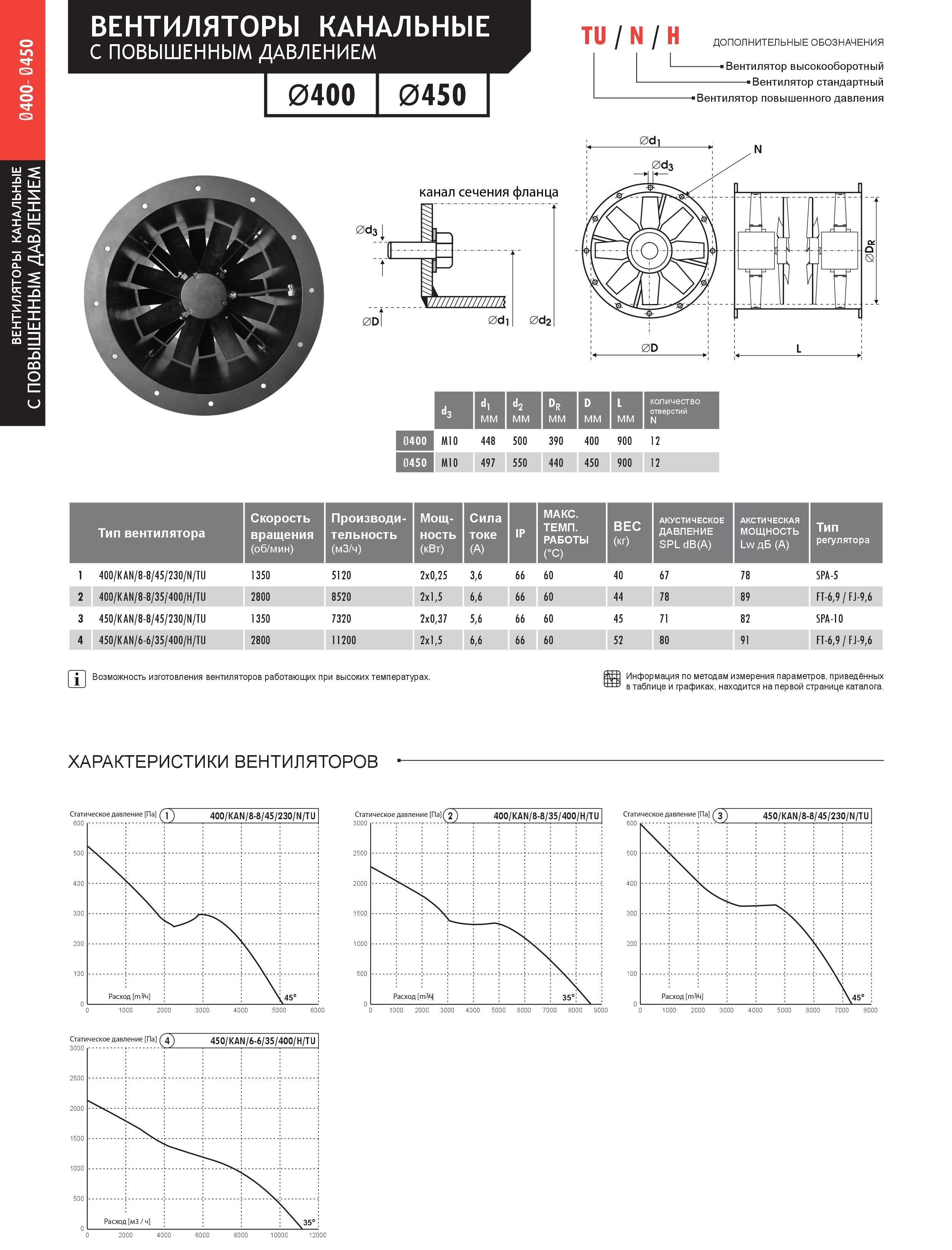 Канальні протиточні вентилятори 400