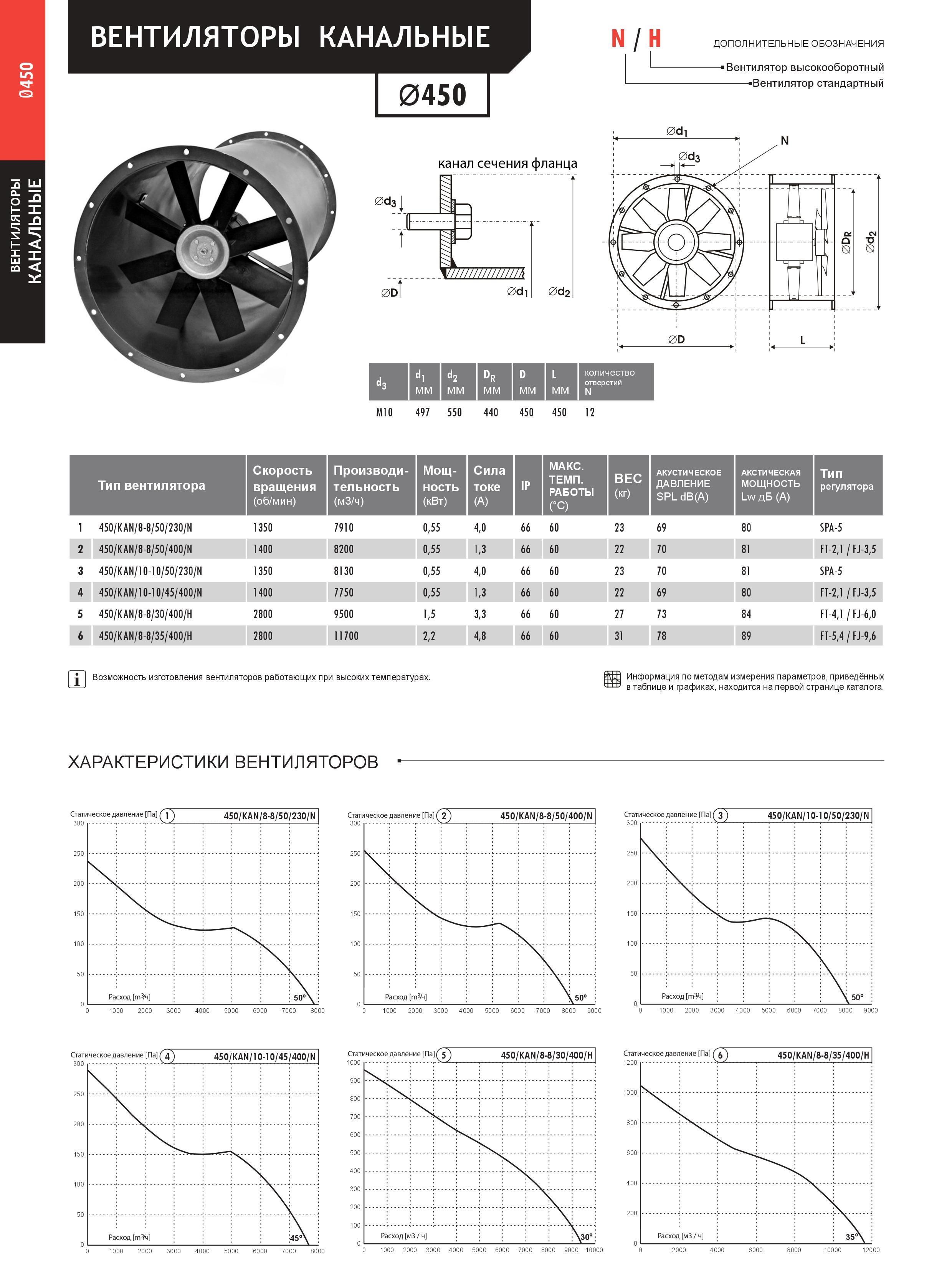 Канальний вентилятор 450